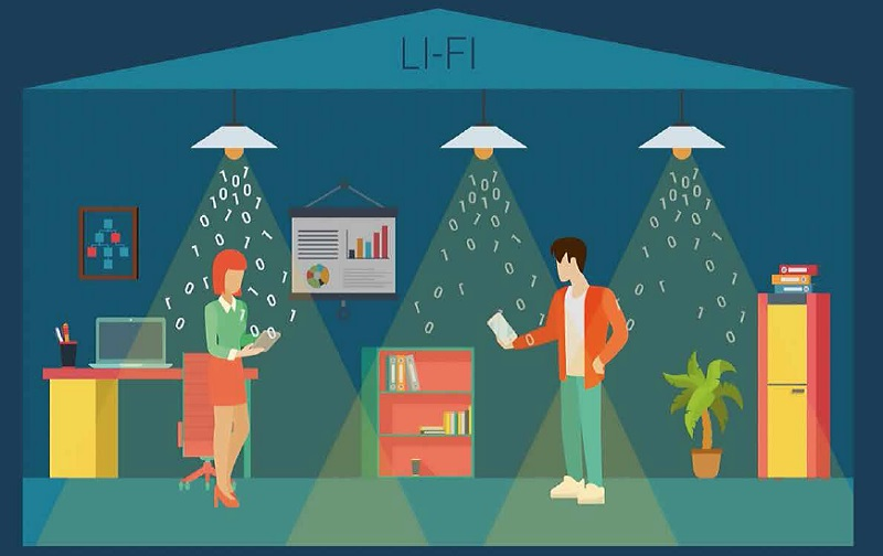 What Is LiFi